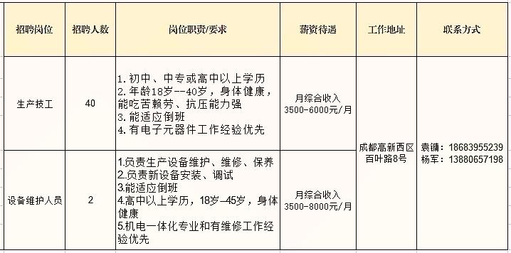昆山市劳动局电�_成都晶宝时频公司招聘生产技工、设备维护人员42名_广元市人力